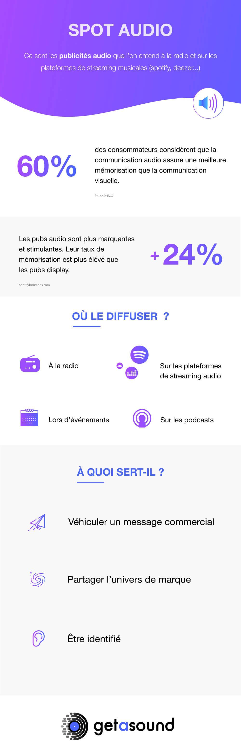 Infographie spot audio