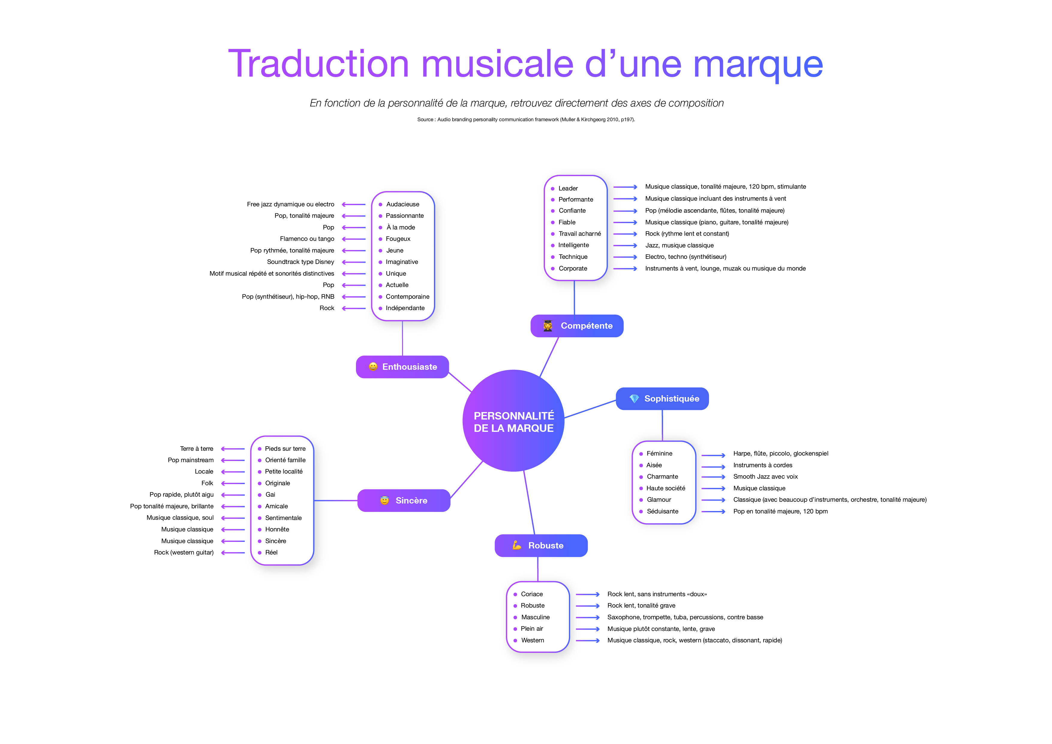 Infographie de la traduction d'une marque en musique