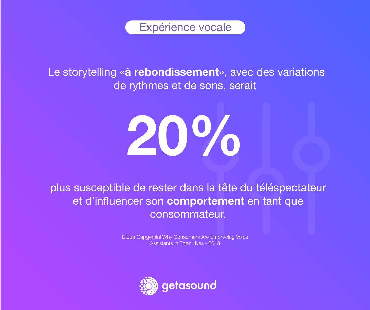 """Statistique : le storytelling """"à rebondissement"""", avec des variations de rythme et de sons, serait 20% plus susceptible de rester dans la tête du téléspectateur et d'influencer son comportement en tant que consommateur"""